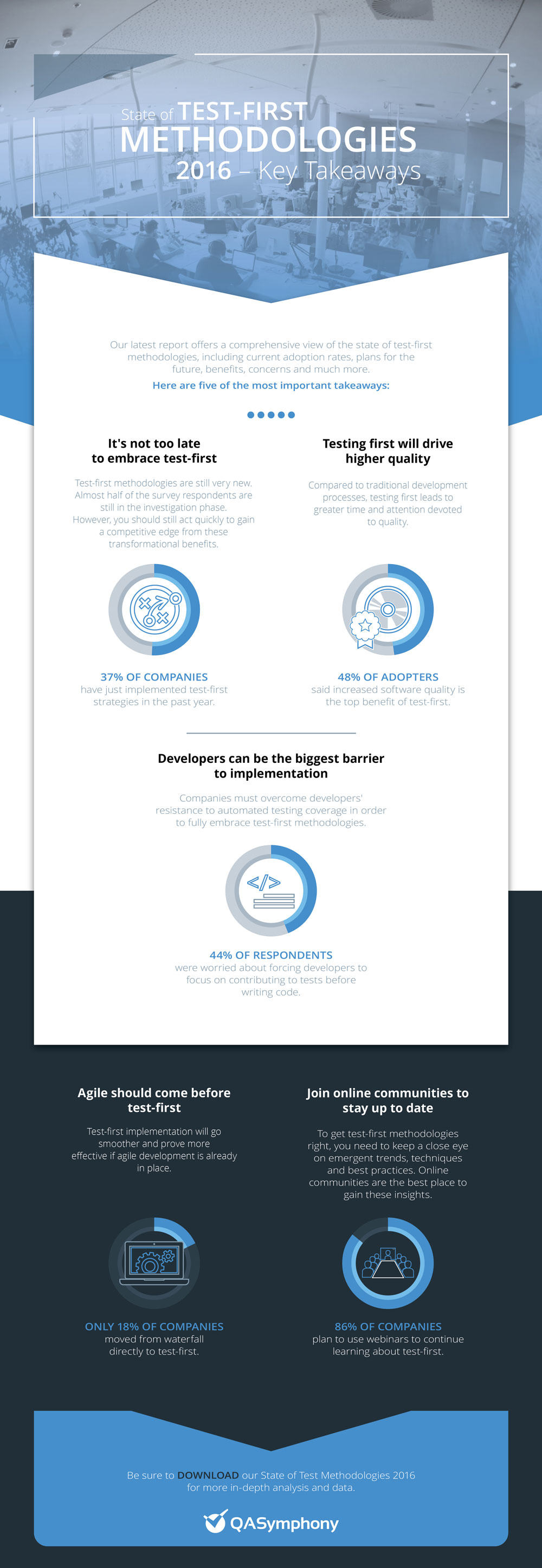 State of Test-First Methodologies Infographic